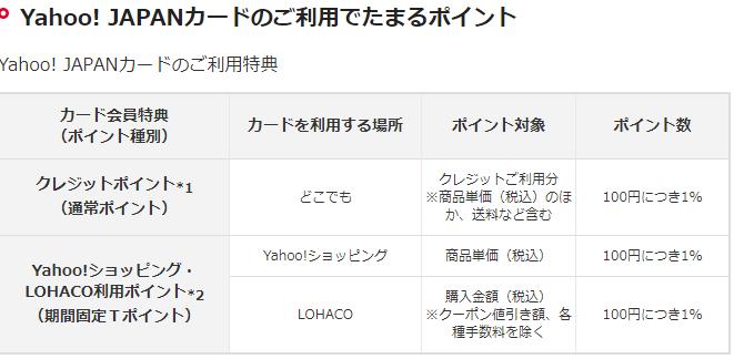 Yahoo!JAPANカードポイント率