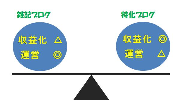 雑記ブログと特化ブログの天秤図解