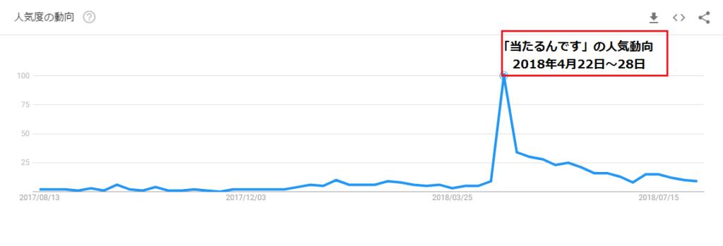 当たるんですGoogle Trends
