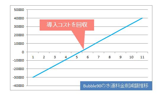 Bubble90no水道料金削減推移